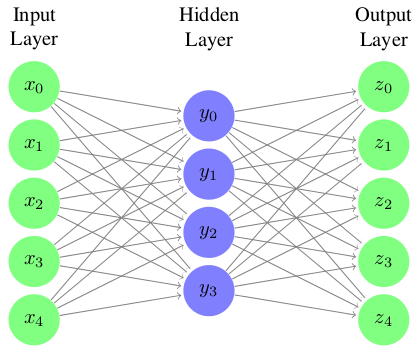 Andy Sarroff, Synthesis with Auto-encoding Neural Networks