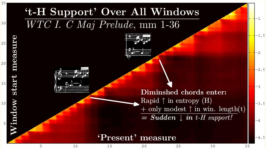David Rector Milestones in Music Cognition Workshop Poster