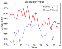 Jianyu Fan Danceability