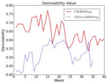 Jianyu Fan Danceability